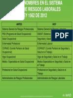 Cambios Nombres LEY 1562 de 2012