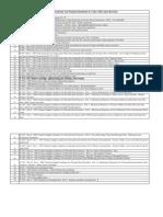 Penstock Codes