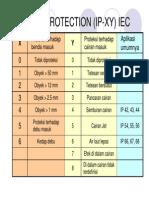 Indeks Proteksi Ingress IP Peralatan Listrik