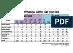 SVVSD Grade 3 Lectura TCAP Results