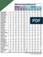SVVSD Grade 3 Reading TCAP Results