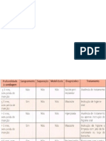 Tabela Periimplantite