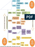 Mapa Conceptual 5 Claves de La Comunicacion