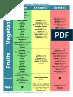 Paleo FODMAP Food List
