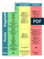 Paleo FODMAP Food List