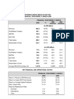 Petronas Group Results FY2009-New