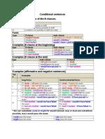Diagrammatic Lessons