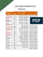 Canteras de Abastecimiento de Trujillo