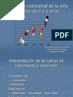 Evaluación Nutricional de La Niña y El Niño de 0 a 6 Años