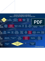 Navy Training Development Plan Process Flow