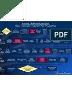 Navy Training Development Plan Process Flow