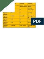 Pronomes Pessoais Portugues