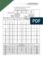 NEC2008 Table 310.16