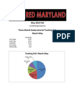 May 2014 Red Maryland Poll Results