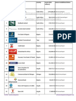 Largest Sub Saharan Africa Non-Foreign Banks by Assets 2013