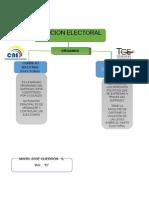 Organos de Funcion Electoral