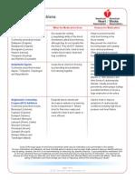 Cardiacmedicationsuse&Indications