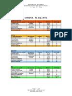 58. ФЕСТИВАЛ  - резултати 10. мај, 2014.