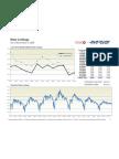 Maryland Real Estate Market Activity, November 2, 2009, New Listings, Pending Sales, Days on Market