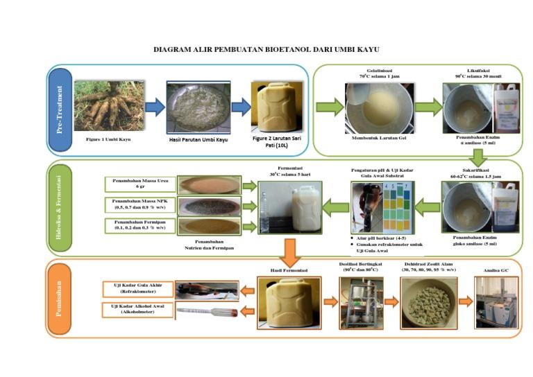 Diagram alir pembuatan bioetanol dari umbi kayu 1533118494v1 ccuart Gallery