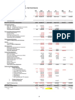 Budget Change Summary