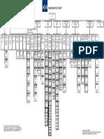 ADB Org Chart