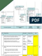 Zb Form Process Flow