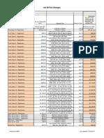 PENNDOT Press Fees Act 89 Fee Increase Amount December 23 (1)