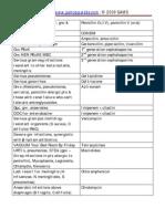 list of DOC