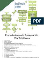 Procedimidereservviatelef[1]