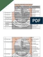 Daftar Tempat KP