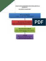 Carta Organisasi Panitia Kemahiran Hidup