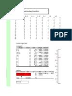 Box Plot for Call Centre Data