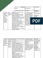 Plan de Ingrijire Ginecologie Dobre SemI an III
