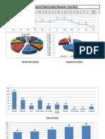 Compressors Failure Analysis Year 2012