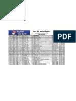 November 5th Market Report