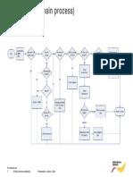 2G Ericsson Optimization Process Flow