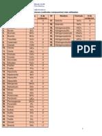 Tabla de Oxianiones.pdf