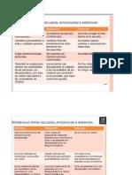 diferencia entre inc integracion e insercion.docx