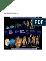 Science and Hinduism -  Darwin theory and Hinduism Krishna avatar