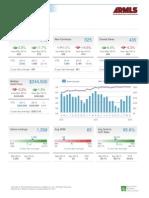 Gilbert AZ Real Estate Market Report April 2014