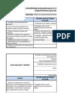 Formatos Desarrollo de Requerimientos (2)