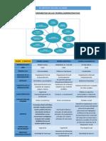 Cuadro Comparativo de Las Teorías Administrativas