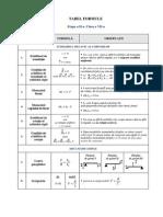 Tabel Formule Clasa a VII A