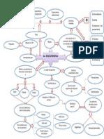 Mapa de Ideas Vargas[1]