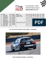 Motul Honda Cup 2013-14 Season - Overall Class Points