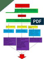 Investigacion de La Capacitacion Laboratorista Quimico- Elimbert Jimenez Morales- 5ºE Matutino