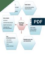 Mindmap of Faktor Pertanian