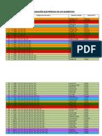 configuracinelectrnicadeloselementos-120214094232-phpapp02