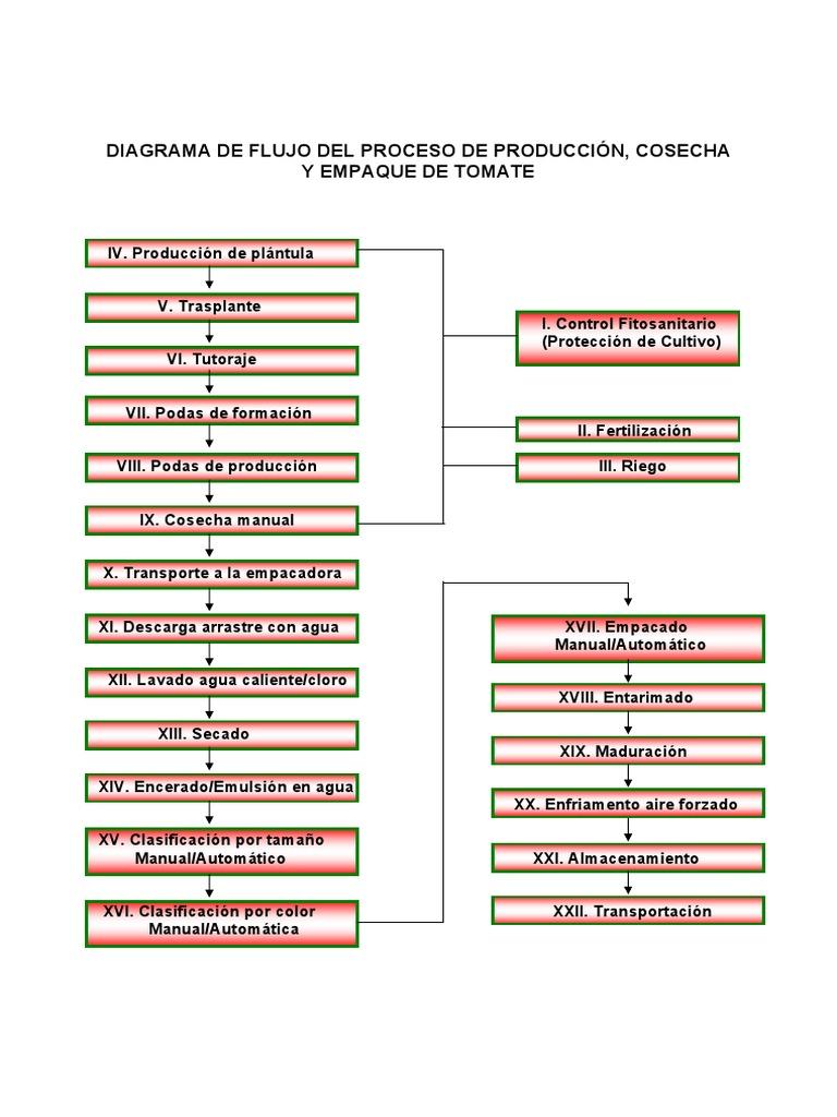 Diagrama de flujo ccuart Gallery